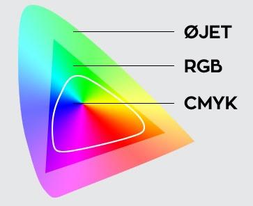cmyk farver Hvad er forskellen på CMYK og RGB farver?   Engedal cmyk farver