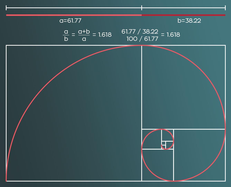 Fibonacchi-spiralen.